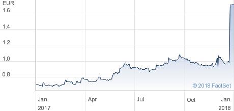 Chart Tigenix