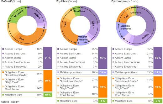 Exemples d'allocations d'actif chez Fidelity Investments selon 3 profils d'investissement : défensif, équilibré et dynamique