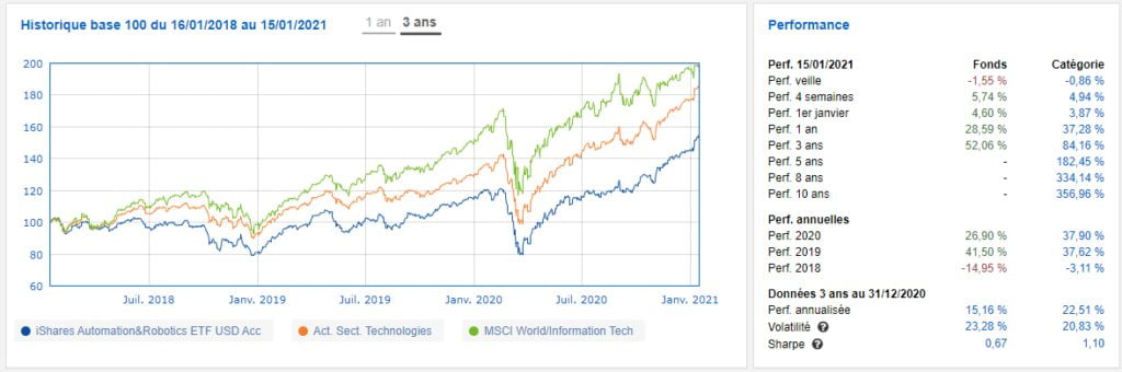 iShares Automation & Robotics UCITS quantalys