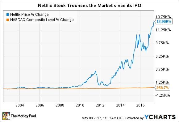 Entrée en bourse de Spotify sur le NYSE : état des lieux et avis 1
