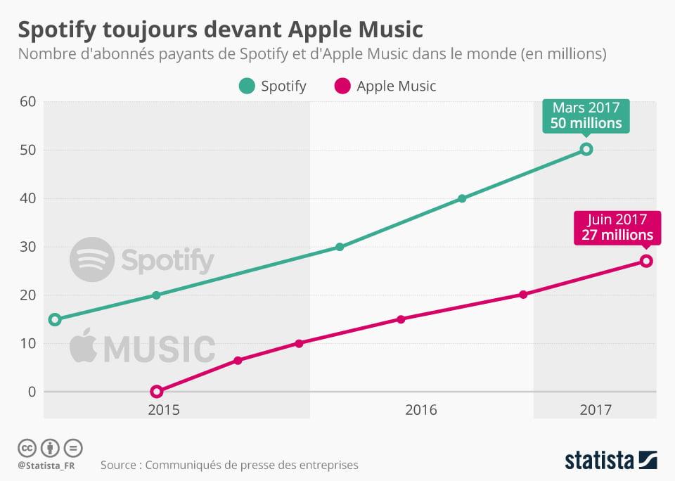 Comparaison Apple Music Spotify