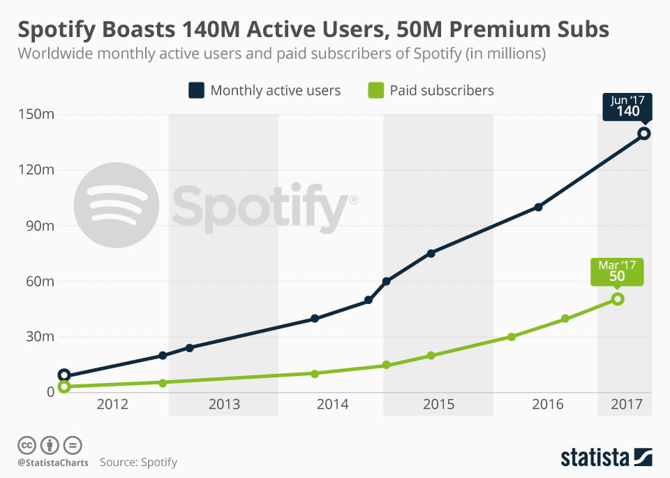 Spotify évolution utilisateurs