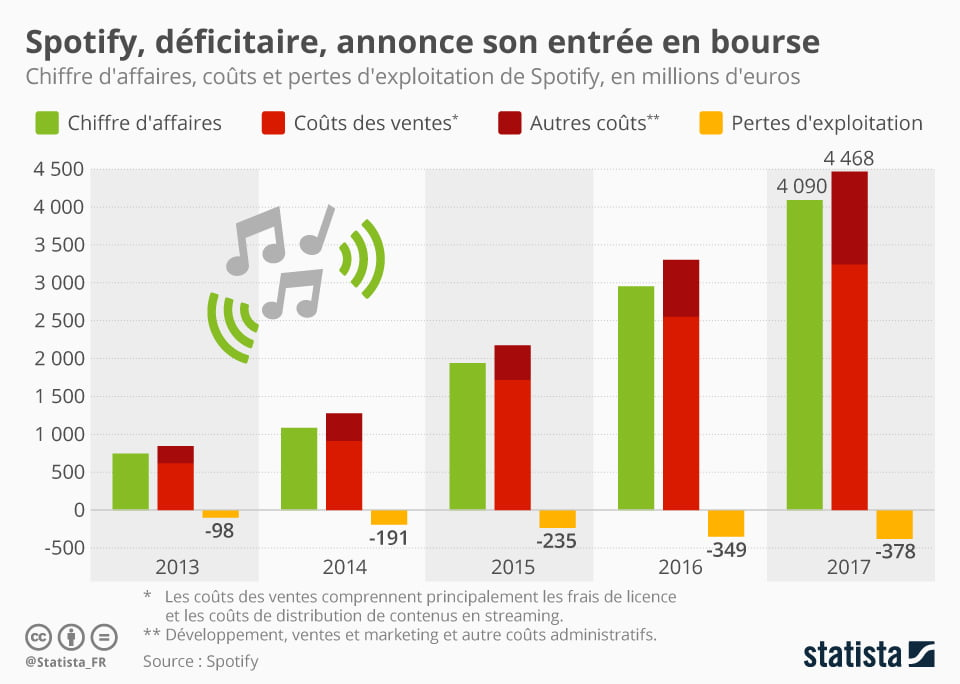 Spotify finances