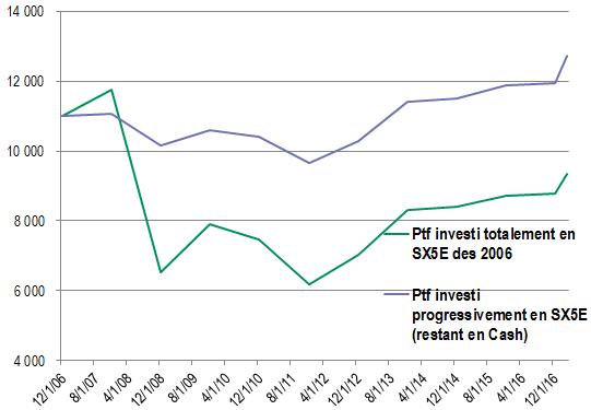 Graphique comparant le rendement entre investir en une fois et investir mensuellement en Bourse (méthode DCA)
