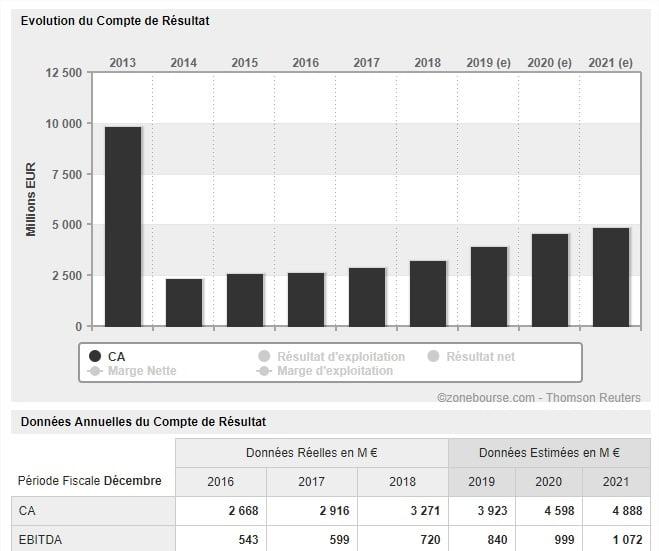 Évolution du CA annuel d'Umicore