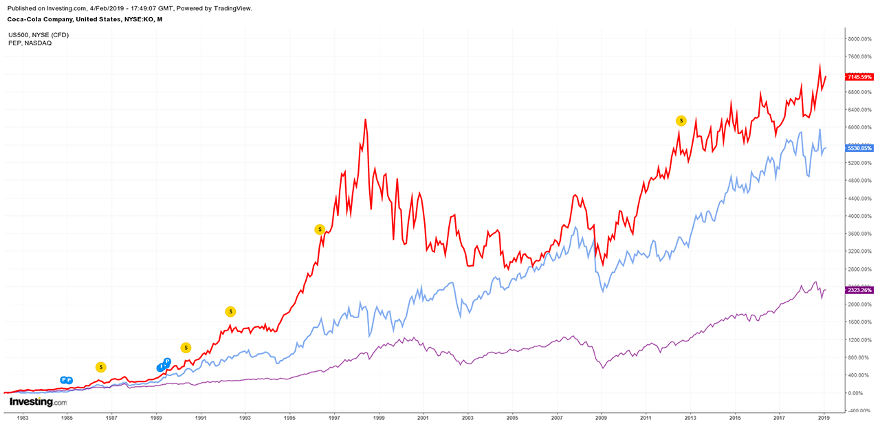 Coca-Cola vs. Pepsi vs. S&P500