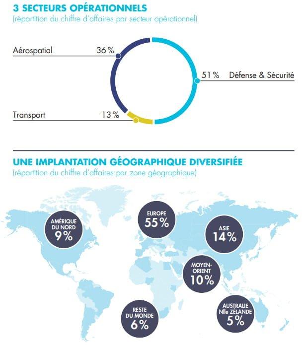 Répartition des activités de Thales au niveau sectoriel et géographique