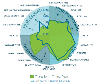Analyse GPRV de Thales (selon la méthode d'Infront Analysis)
