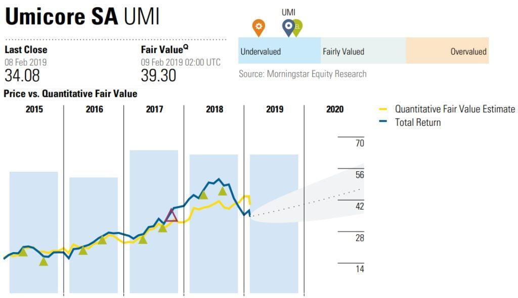 UMI - sous-valorisation