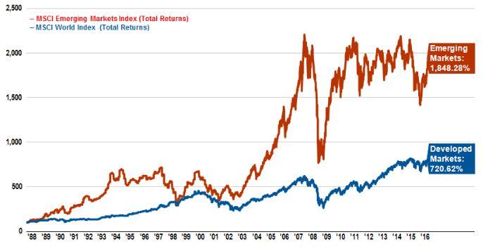 Comparaison des performances entre les indices MSCI Emerging Markets et MSCI World entre 1988 et 2016.
