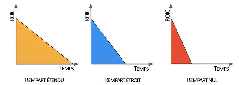 Comparaison du ROIC au cours du temps suivant le moat