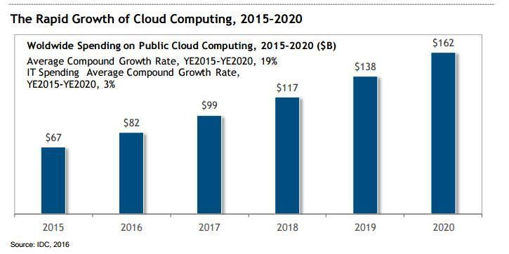 growth-of-cloud-computing