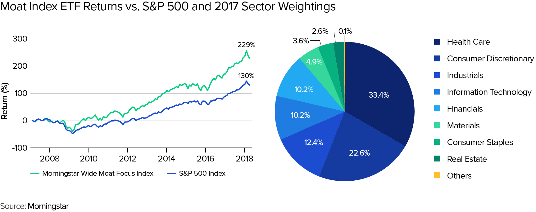 Comparaison de l'indice Moat Wide Morningstar et le S&P500