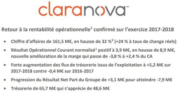 Claranova : rentabilité et développement au programme pour la small-cap française 2