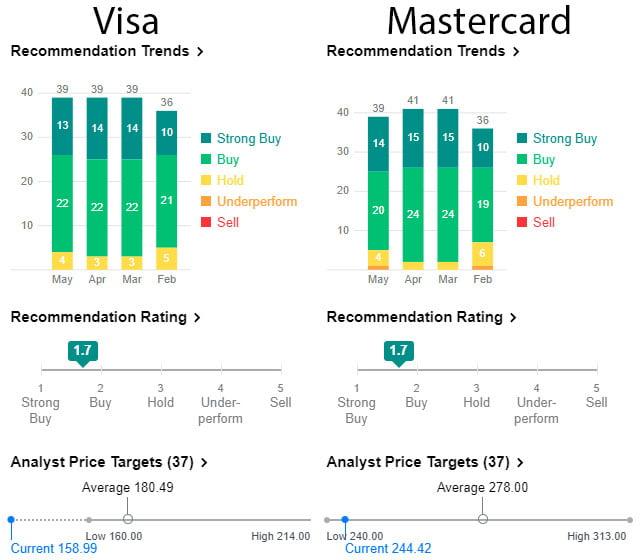 Mastercard ou Visa : comparaison des deux leaders mondiaux du paiement 5