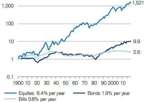 Rendement total cumulé des actions, obligations et bons de caisse de 1900 à 2018 sur le marché américain