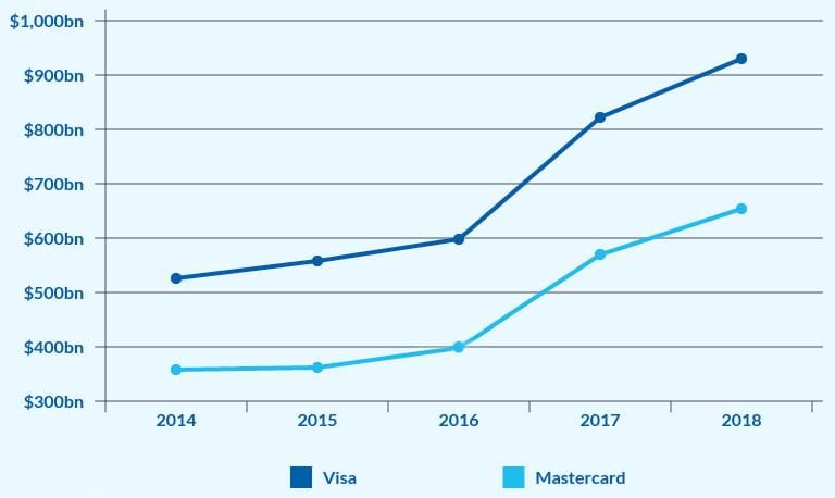 Mastercard ou Visa : comparaison des deux leaders mondiaux du paiement 2
