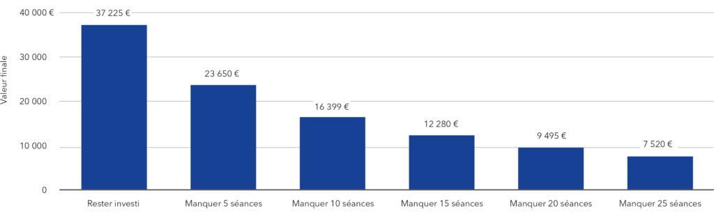 Investissement hypothétique de 10 000 € dans l'indice MSCI Europe entre 1997 & 2016