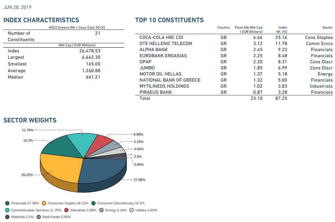 Composition du MSCI Greece IMI + Coca-Cola 20/35 (en date du 15 juillet 2019). Investir dans l'ETF Lyxor MSCI Greece, c'est avant tout s'exposer aux financières grecques qui tiennent une place prédominante dans l'indice