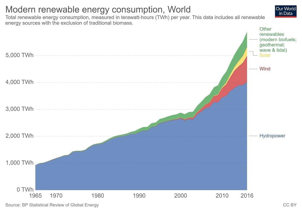 Graphique de la consommation totale des énergies renouvelables modernes à long terme, mesurée en térawattheures (TWh) par an, entre 1965 et 2016