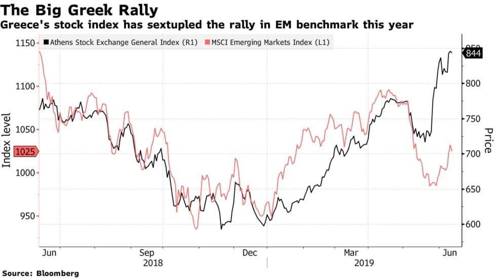 Le Grand Rallye Grec : les actions grecques ont progressé d'environ 38% cette année, soit plus du double de l'indice S&P 500. Investir dans ces actions grecques a offert un meilleur rendement que les marchés émergents sur le premier semestre de 2019