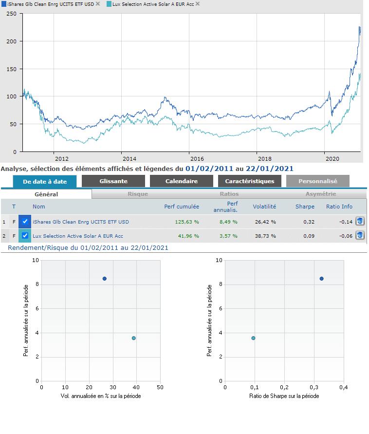 Comparaison Quantalys de l'ETF iShares Global Clean Energy UCITS et du fonds Luxembourg Selection Fund Active Solar A