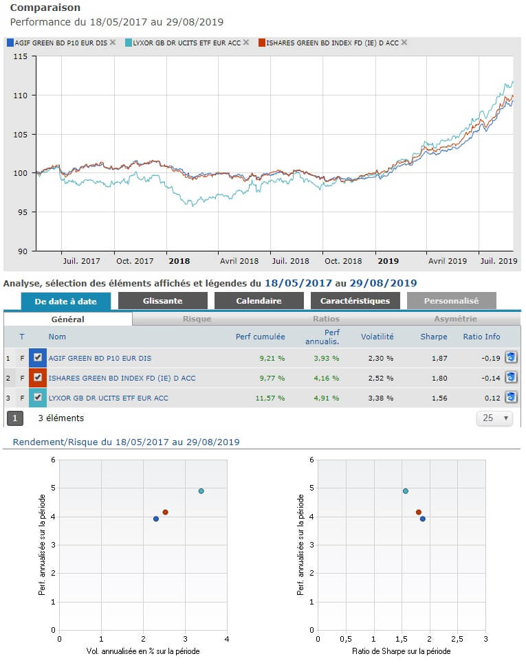 Comparaison Quantalys de l'ETF Lyxor Green Bond (DR) UCITS et des fonds iShares Green Bond Index Fund D et Allianz Green Bond P10.