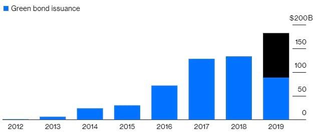 Croissance des ventes d'obligations vertes (green bonds) entre 2012 et 2019, par Bloomberg
