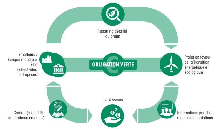 Schéma du principe de green bond / obligation verte
