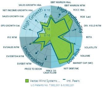 Analyse GPRV de Vestas Wind par Infront Analytics