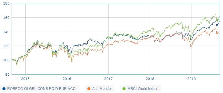 Comparaison des performances du fonds Robeco Global Conservative Equities et de l'indice ACWI Net Return EUR