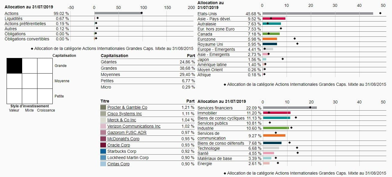 Composition du fonds Robeco Global Conservative Equities D