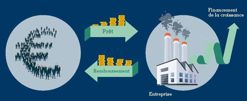 Les particuliers prêtent de l'argent à une entreprise, ce qui stimule sa croissance. En retour, elle rembourse les prêteurs.