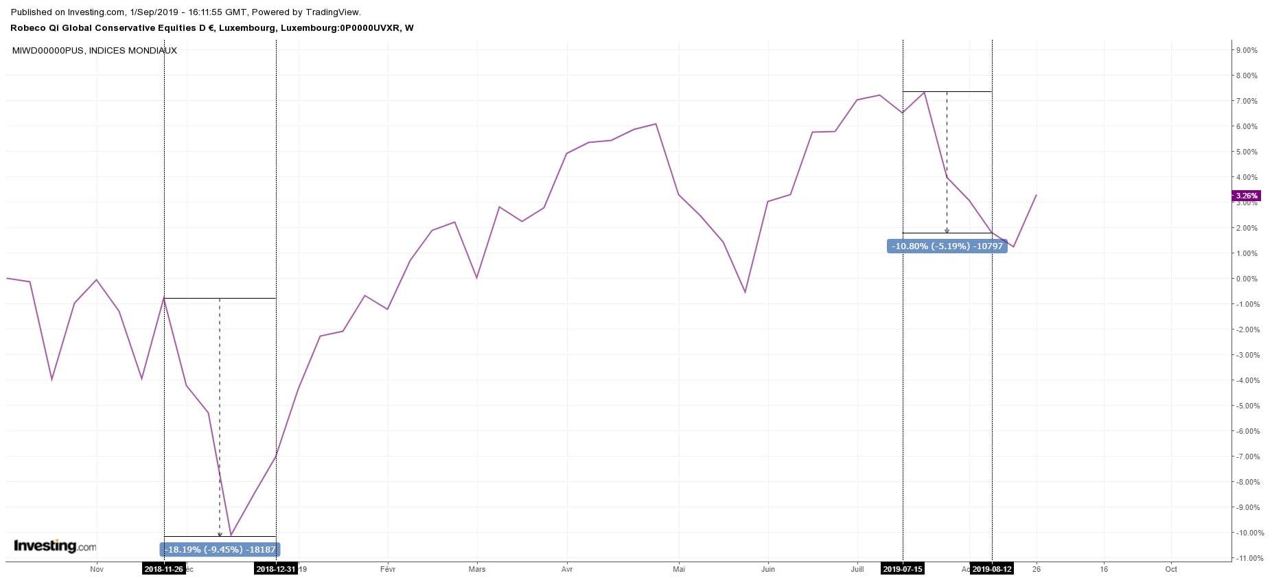 Analyse de l'indice ACWI pendant les phases baissières de 2018 et 2019