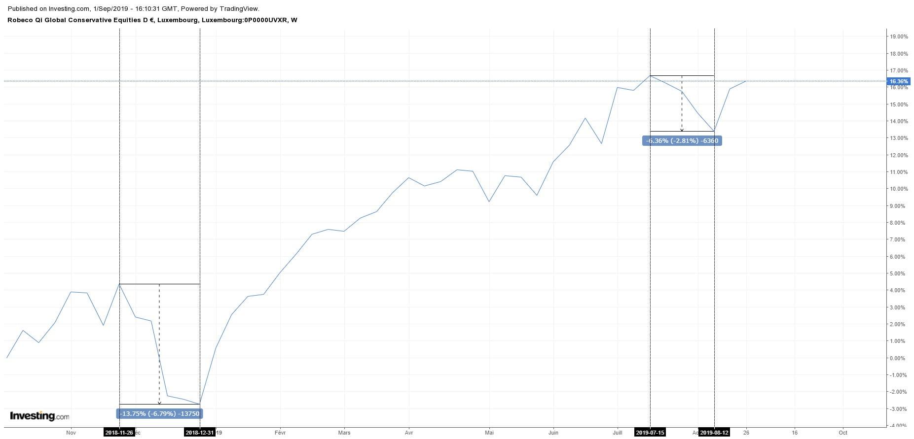 Analyse du cours du fonds Robeco QI Global Conservative Equities D EUR pendant les phases baissières de 2018 et 2019