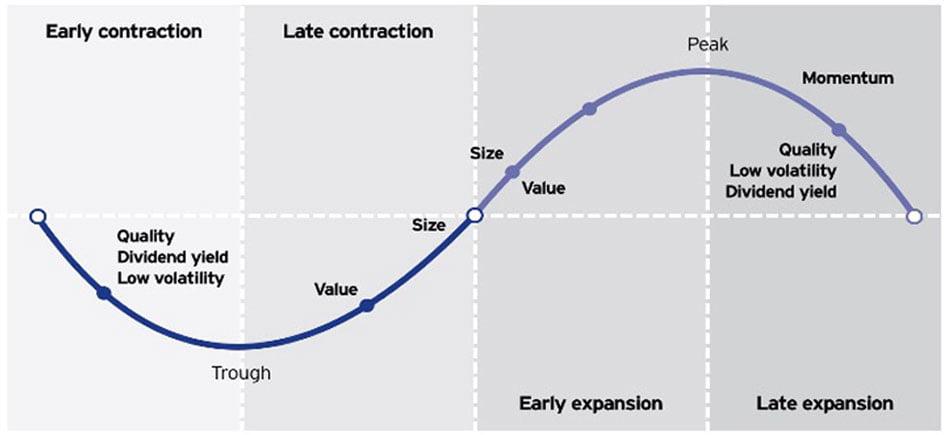 Cycle économique et approches smart beta (incluant les actions à faible volatilité)