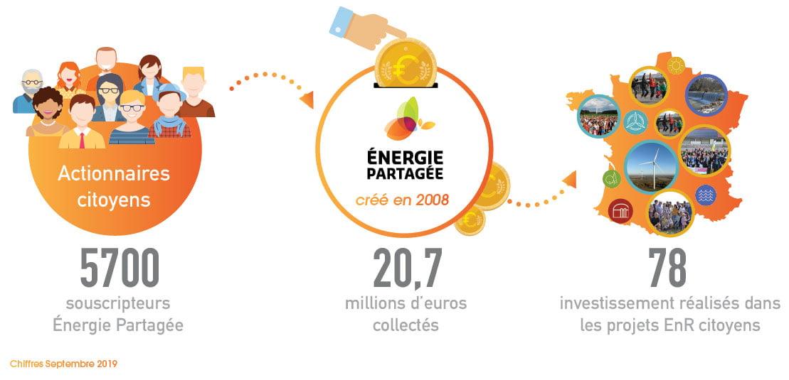 Schéma du principe d'investissement chez Énergie Partagée