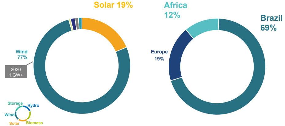 Répartition des activités de Voltalia selon le type d'énergie et selon l'emplacement géographique
