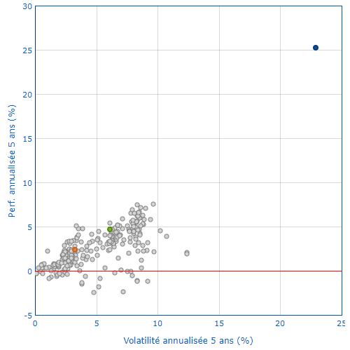 Couple performance/risque du fonds sur Quantalys