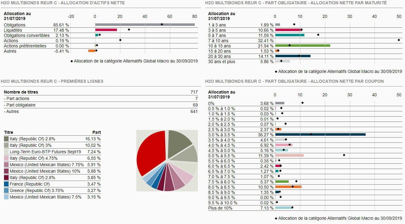 Composition du fonds H2O Multibonds R