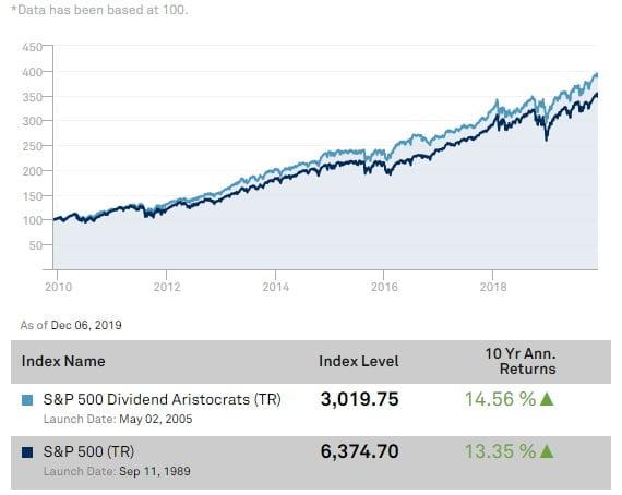 Performance sur 10 ans de l'indice S&P 500 Dividend Aristocrats (TR) comparé au S&P 500 (TR)