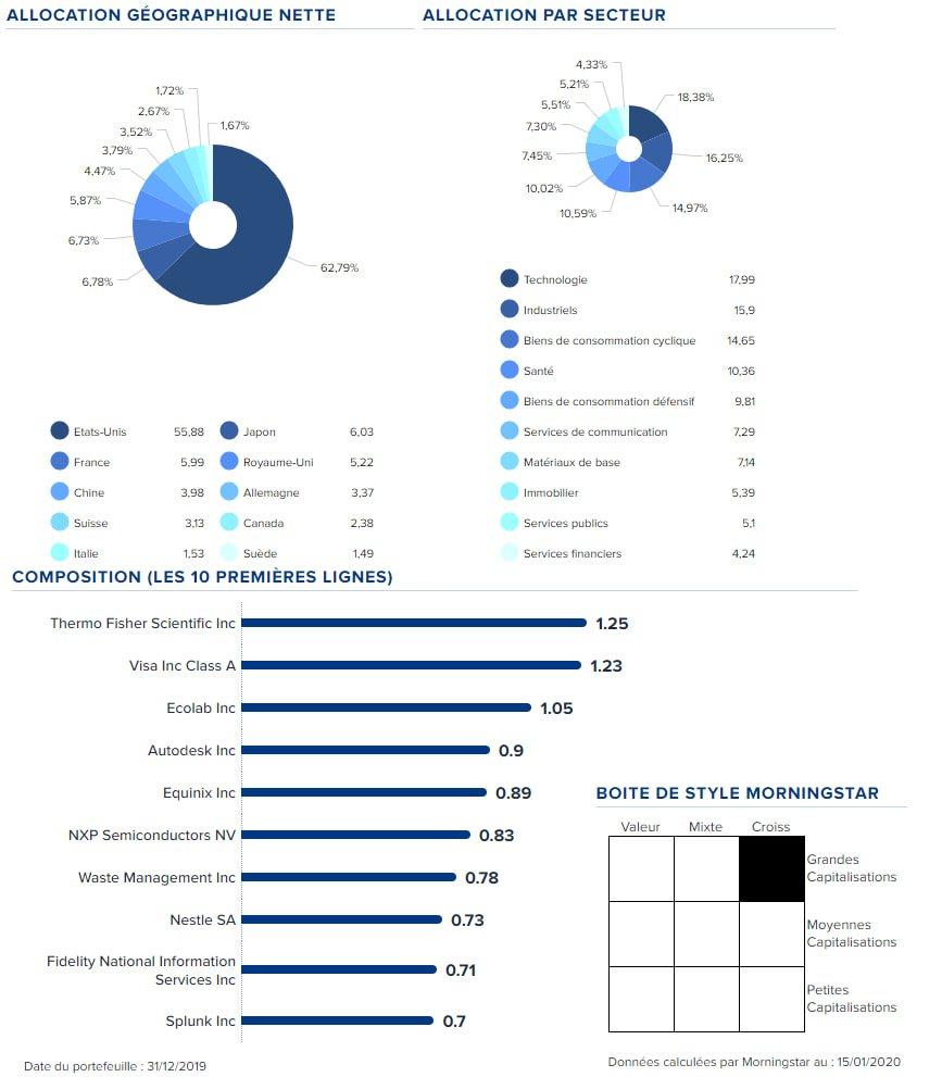 Analyse du fonds Pictet Global Megatrend Selection : capitaliser sur les mégatendances des marchés mondiaux 4