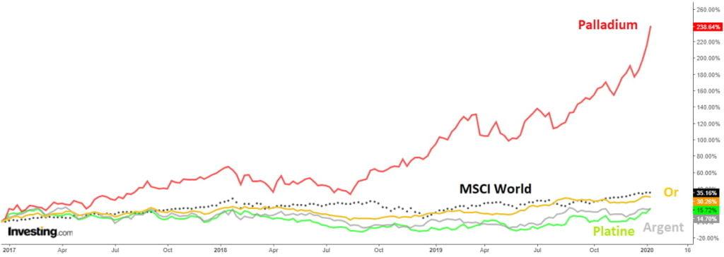 Comparaison du rendement des métaux précieux avec l'indice MSCI World, sur la période 2017-2019.