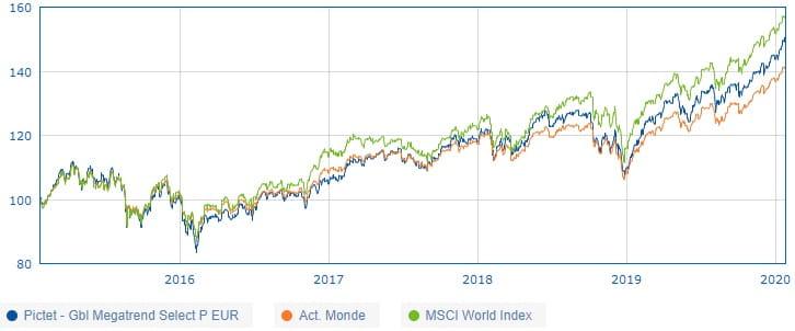 Comparaison des performances du fonds Pictet Global Megatrend Selection P EUR et de l'indice ACWI (Net Return EUR), entre 2015 et 2020.