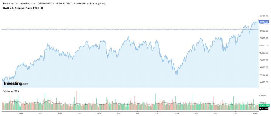Mieux connaître les indicateurs économiques d'importance permet de mieux investir en Bourse. Ici, la hausse de longue durée du CAC40 est le reflet d'une bonne économie française.