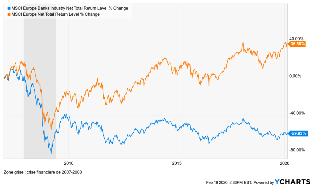 Investir dans le secteur financier : entre banque dévalorisée et fintech d'avenir 5