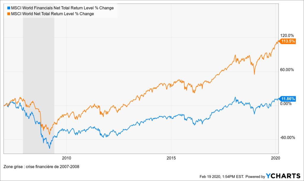 Investir dans le secteur financier : entre banque dévalorisée et fintech d'avenir 4