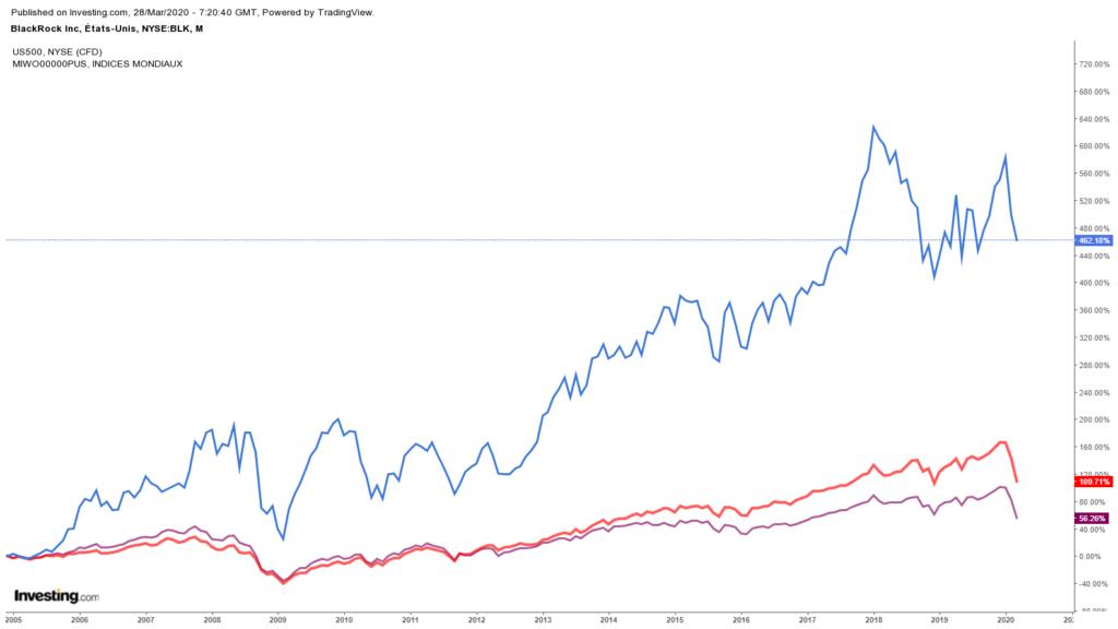 Analyse de BlackRock, leader mondial de la gestion d'actifs 5