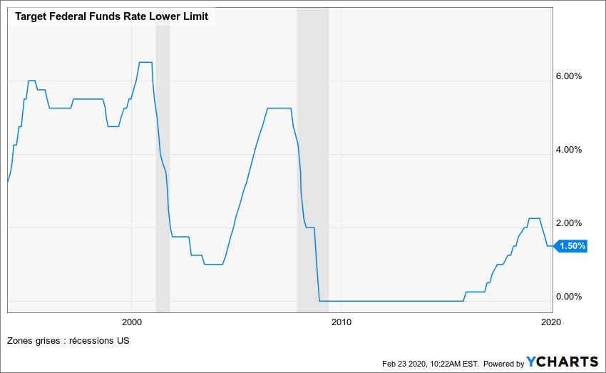 Évolution des taux de la FED entre 1990 et 2020