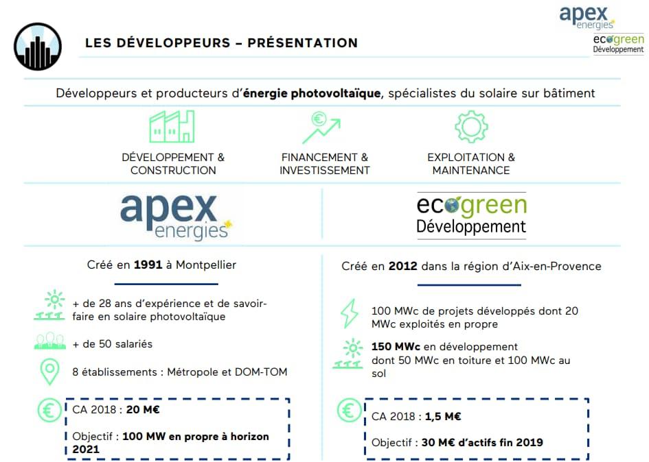 Lendopolis, le n°1 du crowdlending dans les énergies renouvelables en France 2